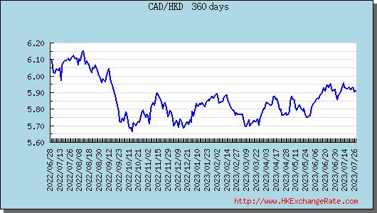 Hong Kong Dollar(HKD) To Canadian Dollar(CAD) Exchange Rates History